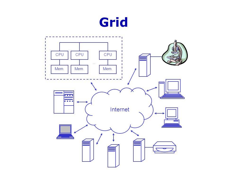 Arquitetura MyGrid Home Machine Scheduler Grid Machine Abstraction Globus Proxy User Agent Proxy Grid Script...