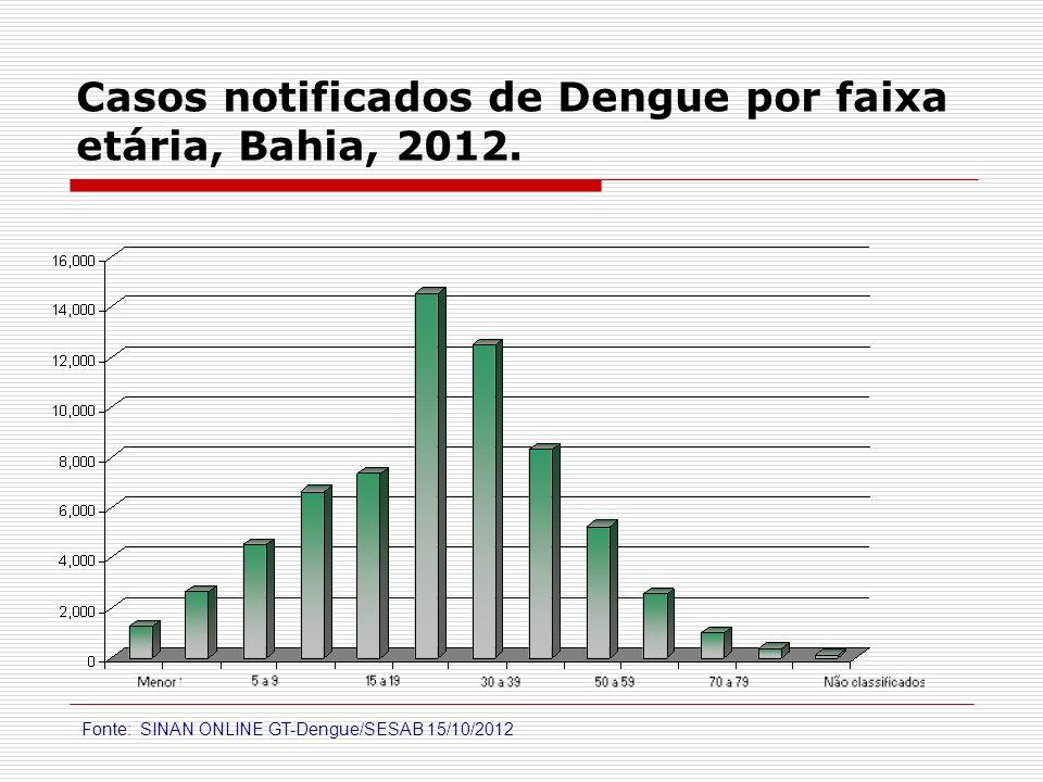 Casos notificados de Dengue por faixa etária, Bahia, 2012. Fonte: SINAN ONLINE GT-Dengue/SESAB 15/10/2012