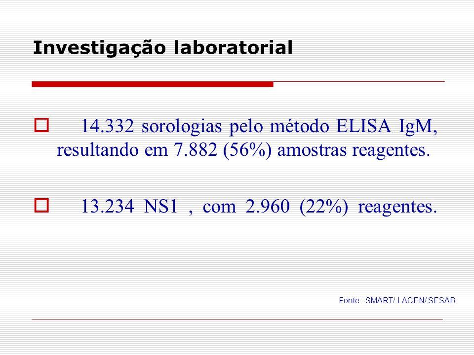 Investigação laboratorial 14.332 sorologias pelo método ELISA IgM, resultando em 7.882 (56%) amostras reagentes. 13.234 NS1, com 2.960 (22%) reagentes