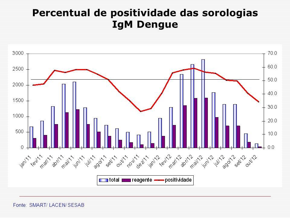 Percentual de positividade das sorologias IgM Dengue Fonte: SMART/ LACEN/ SESAB
