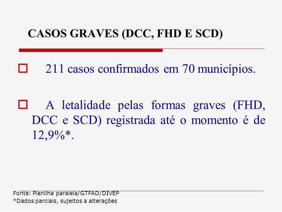 CASOS GRAVES (DCC, FHD E SCD) 211 casos confirmados em 70 municípios. A letalidade pelas formas graves (FHD, DCC e SCD) registrada até o momento é de