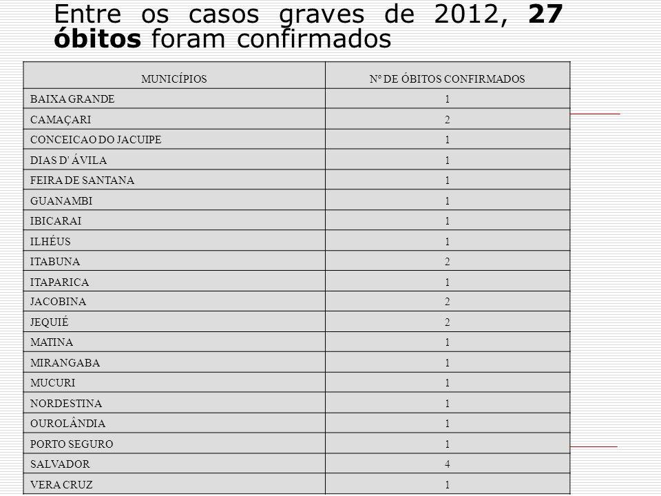 Entre os casos graves de 2012, 27 óbitos foram confirmados MUNICÍPIOSNº DE ÓBITOS CONFIRMADOS BAIXA GRANDE1 CAMAÇARI2 CONCEICAO DO JACUIPE1 DIAS D' ÁV