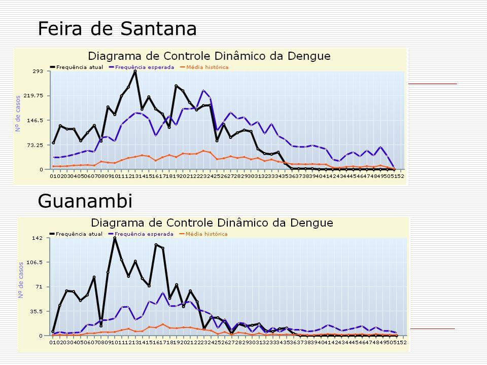 Feira de Santana Guanambi