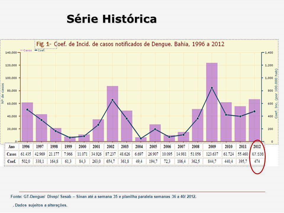 67.538 casos suspeitos de dengue: 26.589 dengue clássico, 149 dengue com complicação, 83 febre hemorrágica da dengue, 04 síndrome do choque da dengue, 17.601 descartados e 22.662 casos não classificados.