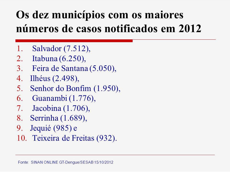 Os dez municípios com os maiores números de casos notificados em 2012 1. Salvador (7.512), 2. Itabuna (6.250), 3. Feira de Santana (5.050), 4.Ilhéus (