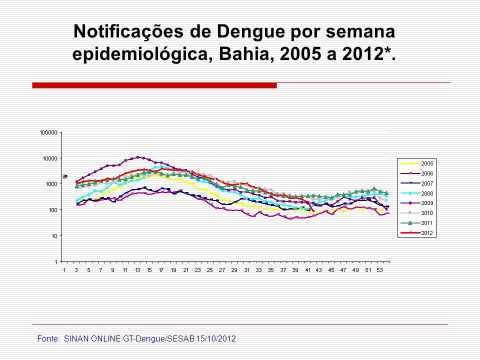 Notificações de Dengue por semana epidemiológica, Bahia, 2005 a 2012*.