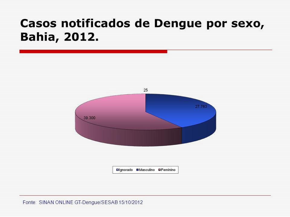 Casos notificados de Dengue por sexo, Bahia, 2012. Fonte: SINAN ONLINE GT-Dengue/SESAB 15/10/2012