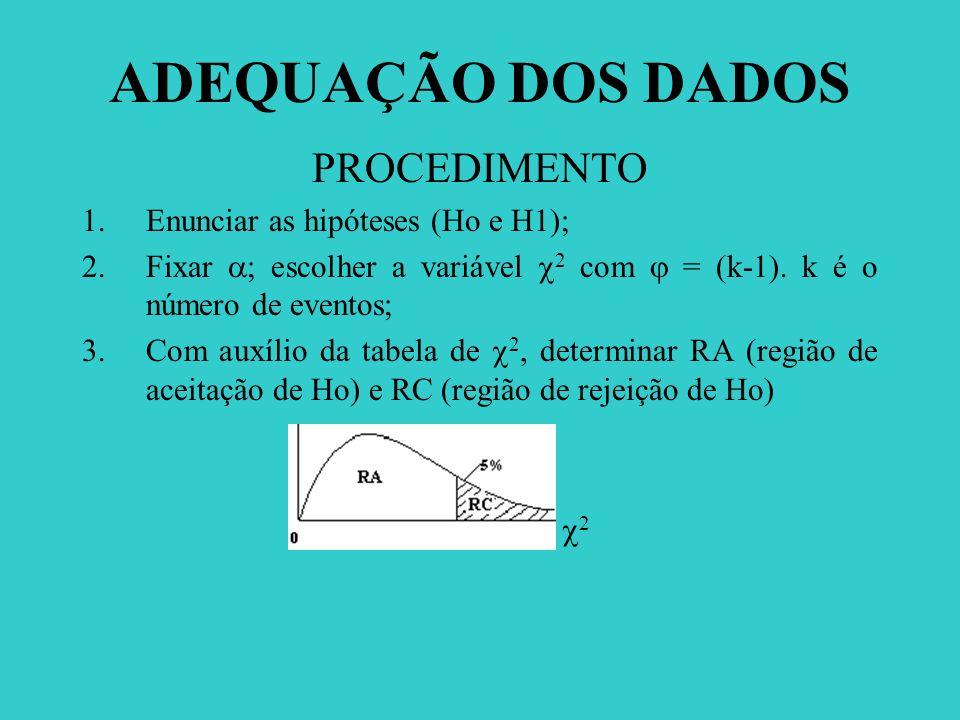 ADEQUAÇÃO DOS DADOS PROCEDIMENTO 1.Enunciar as hipóteses (Ho e H1); 2.Fixar ; escolher a variável 2 com = (k-1). k é o número de eventos; 3.Com auxíli