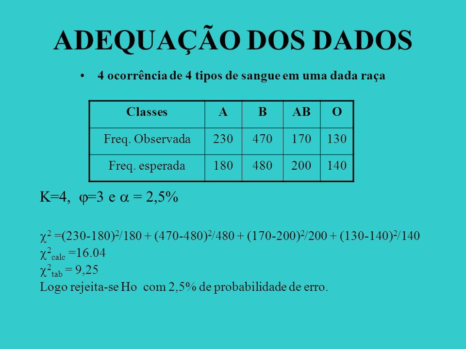 ADEQUAÇÃO DOS DADOS 4 ocorrência de 4 tipos de sangue em uma dada raça K=4, =3 e = 2,5% 2 =(230-180) 2 /180 + (470-480) 2 /480 + (170-200) 2 /200 + (1