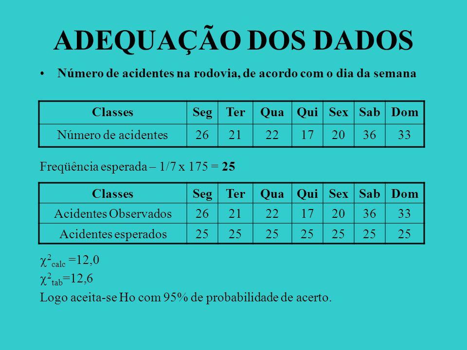 ADEQUAÇÃO DOS DADOS Número de acidentes na rodovia, de acordo com o dia da semana Freqüência esperada – 1/7 x 175 = 25 2 calc =12,0 2 tab =12,6 Logo a