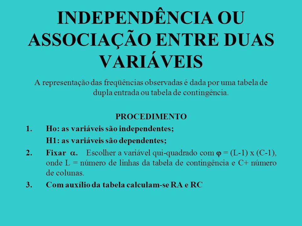 INDEPENDÊNCIA OU ASSOCIAÇÃO ENTRE DUAS VARIÁVEIS A representação das freqüências observadas é dada por uma tabela de dupla entrada ou tabela de contin