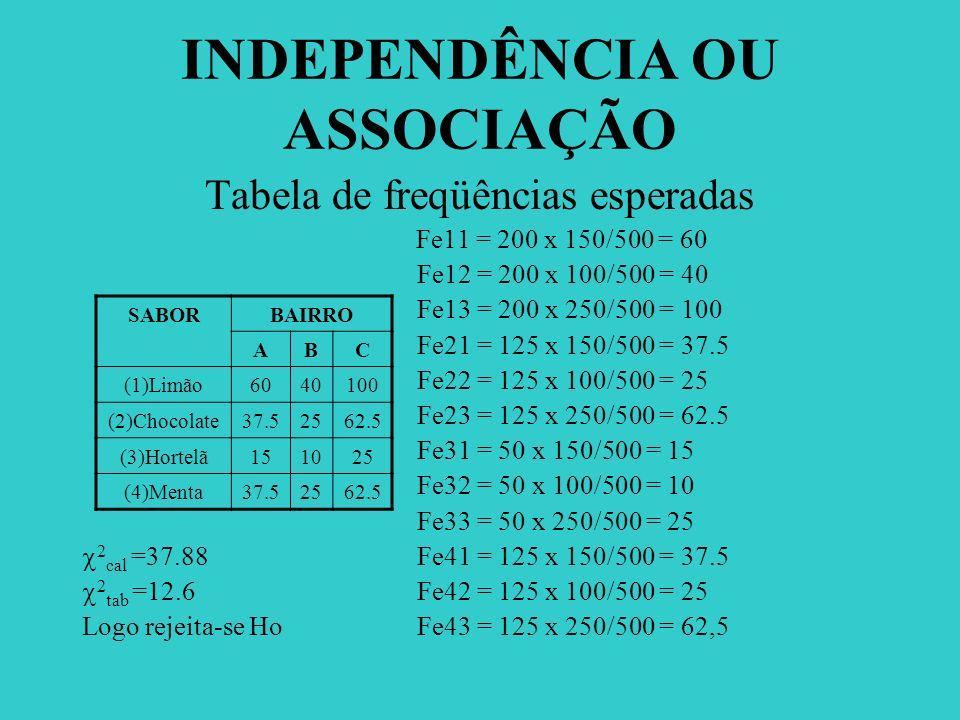 INDEPENDÊNCIA OU ASSOCIAÇÃO Tabela de freqüências esperadas Fe11 = 200 x 150/500 = 60 Fe12 = 200 x 100/500 = 40 Fe13 = 200 x 250/500 = 100 Fe21 = 125