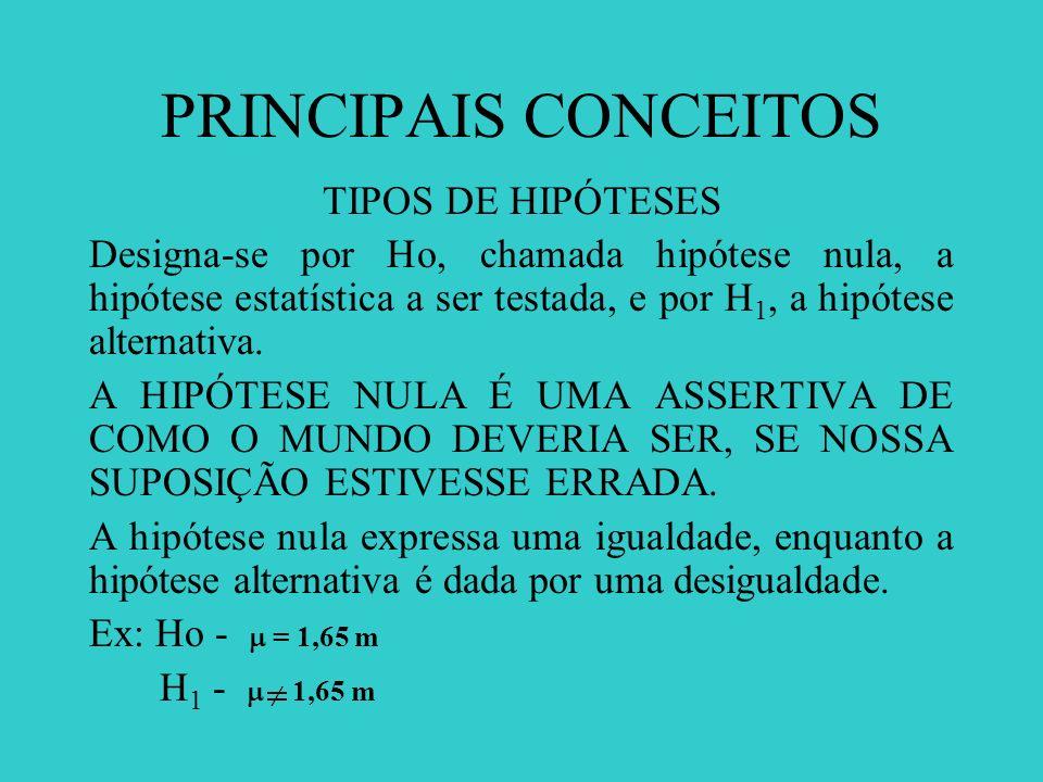 PRINCIPAIS CONCEITOS TIPOS DE HIPÓTESES Designa-se por Ho, chamada hipótese nula, a hipótese estatística a ser testada, e por H 1, a hipótese alternat