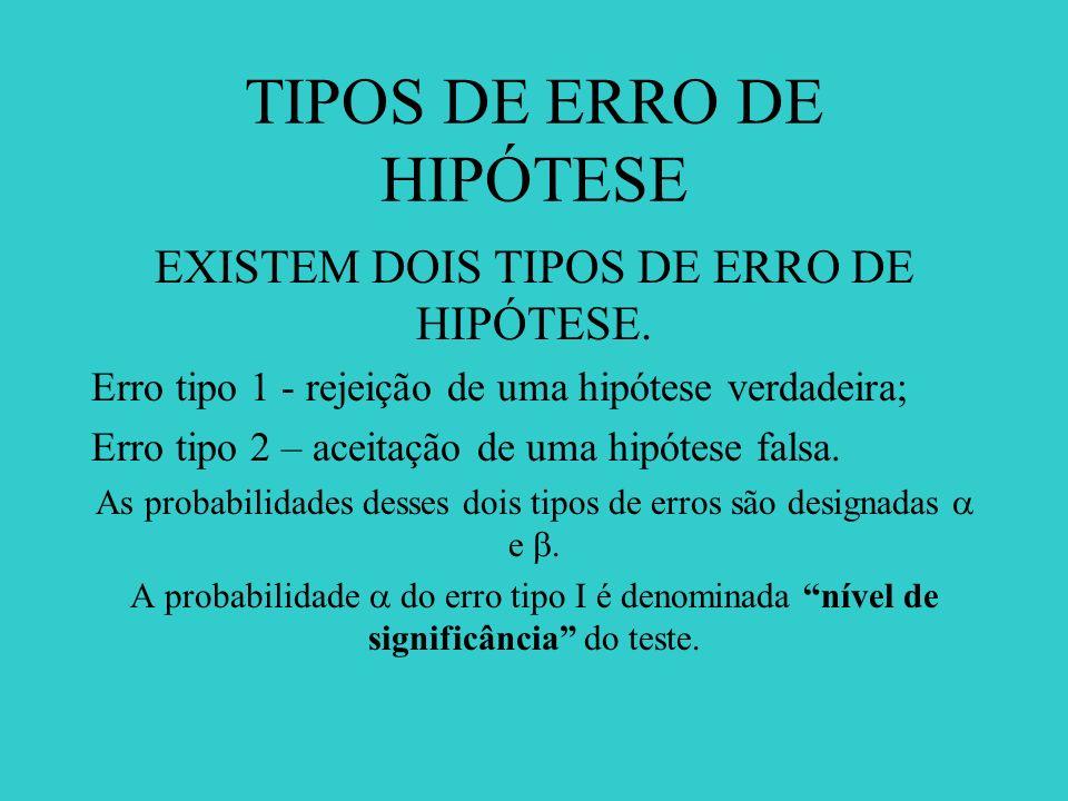 TIPOS DE ERRO DE HIPÓTESE EXISTEM DOIS TIPOS DE ERRO DE HIPÓTESE. Erro tipo 1 - rejeição de uma hipótese verdadeira; Erro tipo 2 – aceitação de uma hi