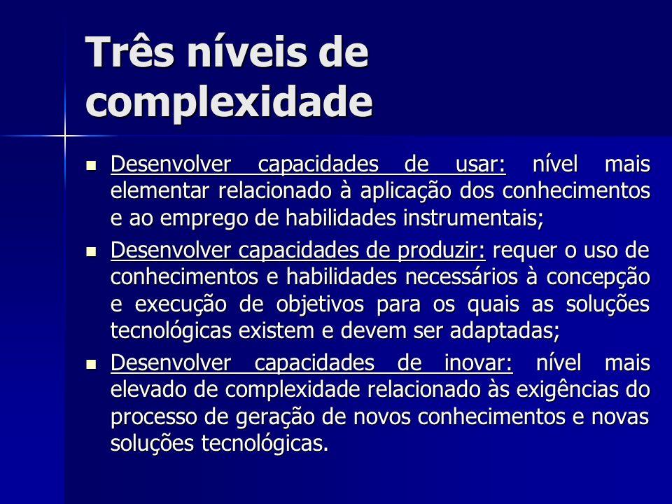 Três níveis de complexidade Desenvolver capacidades de usar: nível mais elementar relacionado à aplicação dos conhecimentos e ao emprego de habilidade