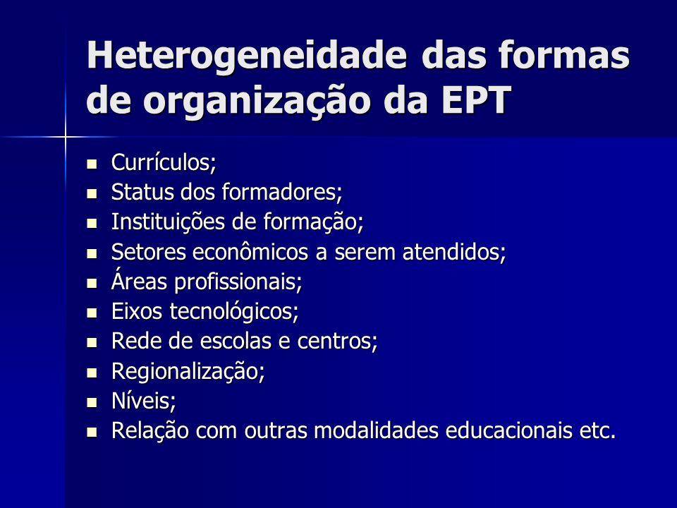 Heterogeneidade das formas de organização da EPT Currículos; Currículos; Status dos formadores; Status dos formadores; Instituições de formação; Insti