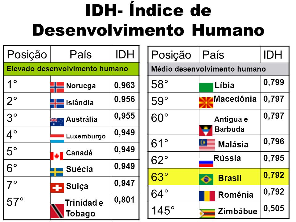 IDH- Índice de Desenvolvimento Humano PosiçãoPaísIDH Elevado desenvolvimento humano 1° Noruega 0,963 2° Islândia 0,956 3° Austrália 0,955 4° Luxemburg