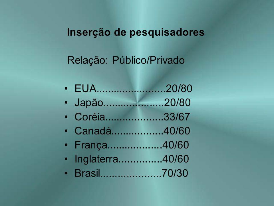 Inserção de pesquisadores Relação: Público/Privado EUA........................20/80 Japão.....................20/80 Coréia....................33/67 Ca