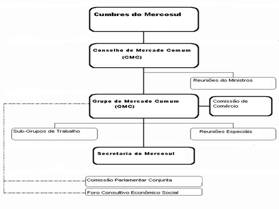 PARTICIPAÇÃO DOS PAÍSES NO PIB DO MERCOSUL