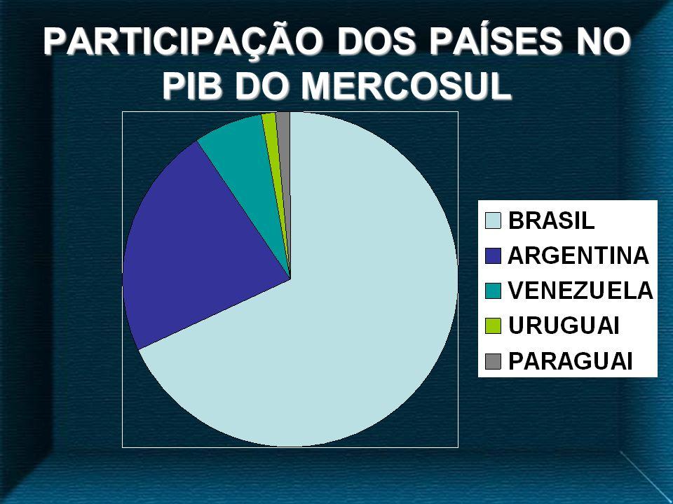 BRASIL $1.552.542 milhões$118.000 milhões184,2 milhões ARGENTINA $516.951 milhões$33.700 milhões39,1 milhões VENEZUELA $153.331 milhões$35.840 milhões24 milhões URUGUAI $32.885 milhões$2.200 milhões3,4 milhões PARAGUAI $29.014 milhões$2.940 milhões6,2 milhões TOTAL MERCOSUL $2.284.723 milhões$192.680 milhões232,9 milhões COLÔMBIA $336.808 milhões$15.500 milhões44 milhões CHILE $186.733 milhões$29.200 milhões15,1 milhões PERU $164.110 milhões$12.300 milhões27,9 milhões EQUADOR $56.779 milhões$7.650 milhões13,2 milhões BOLÍVIA $25.892 milhões$1.986 milhões8,6 milhões TOTAL MERCOSUL AMPLIADO $ 3.055.045 milhões$259.316 milhões341,7 milhões PAÍS PIB ( PPP) EXPORTAÇÕESPOPULAÇÃO
