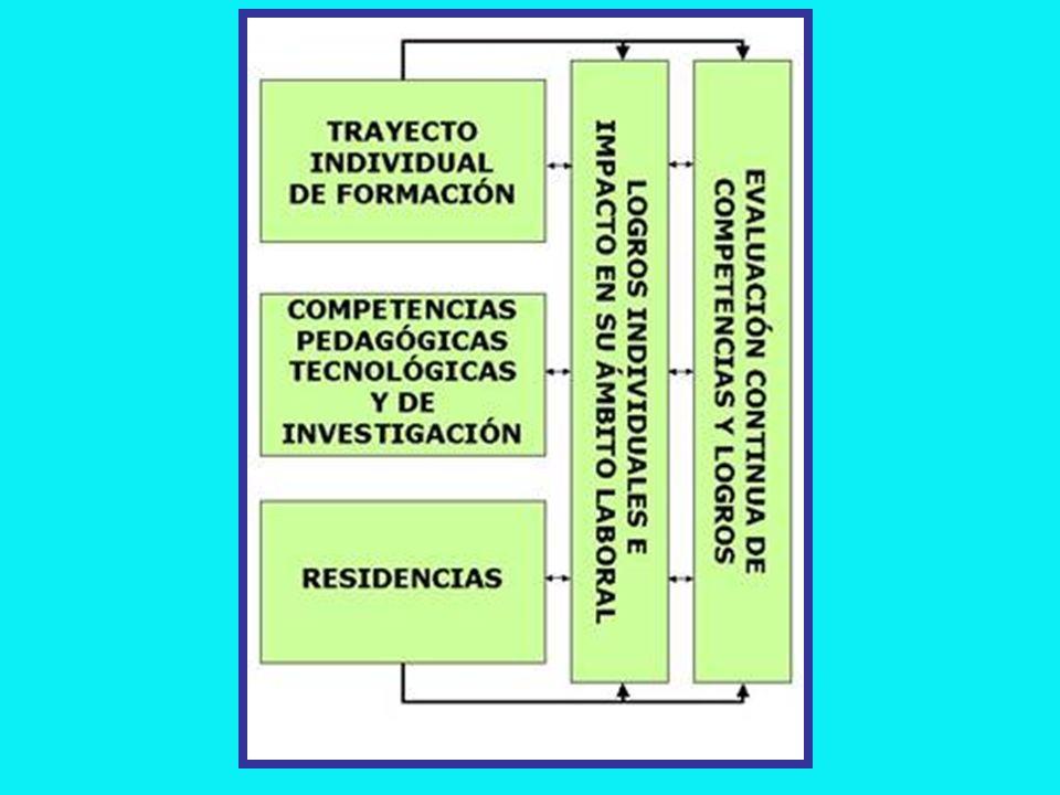 EIXOS TEMÁTICOS: A.PEDAGÓGICO-DIDÁTICO B. TECNOLÓGICO C.