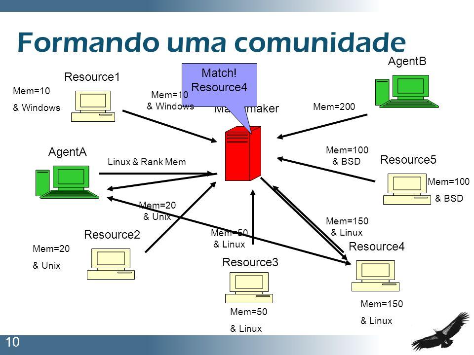 10 Formando uma comunidade Matchmaker Resource1 Resource3 Resource5 Resource2 Resource4 AgentA AgentB Linux & Rank Mem Mem=200 Match! Resource4 Mem=20