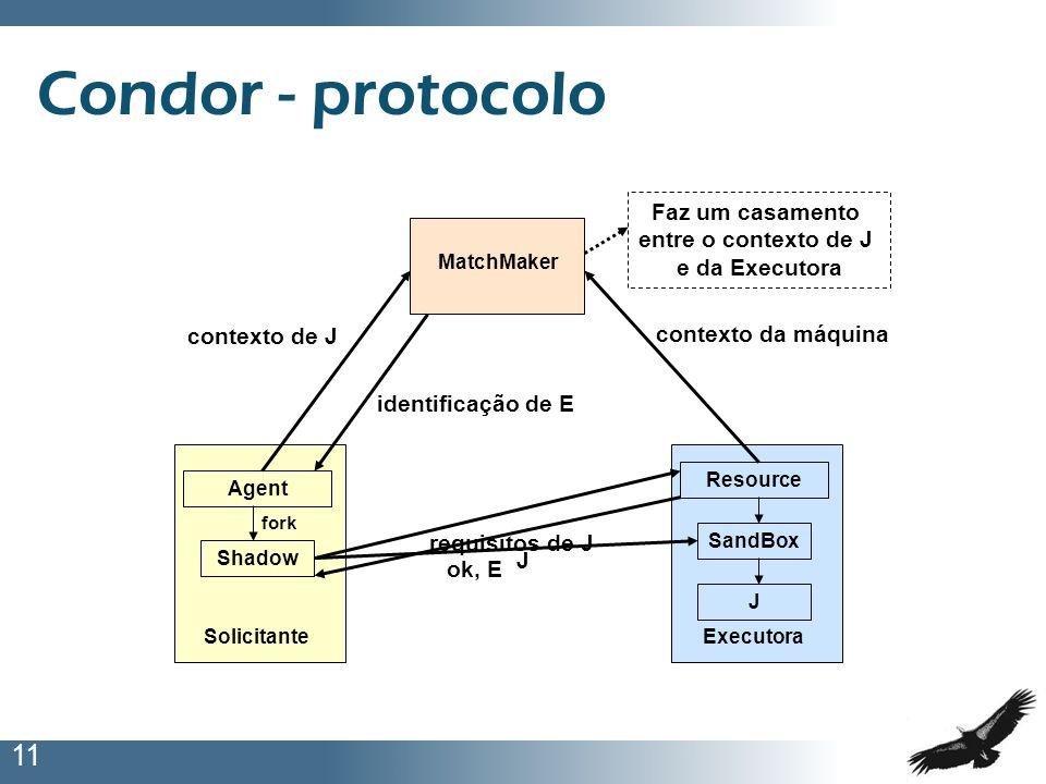 11 Condor - protocolo Agent Solicitante MatchMaker Resource Executora contexto de J contexto da máquina Faz um casamento entre o contexto de J e da Ex