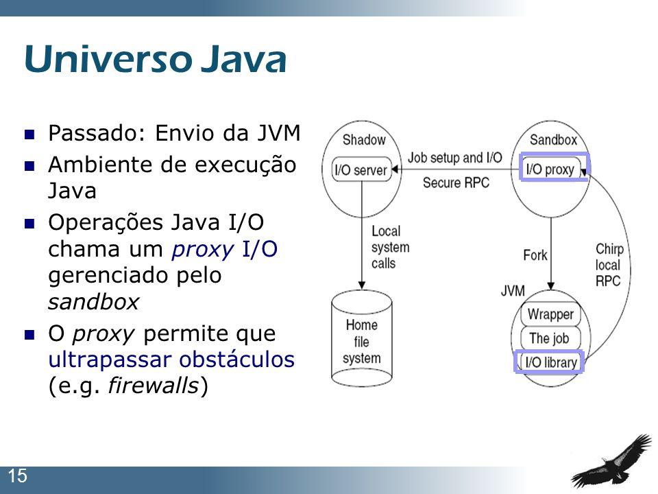 15 Universo Java Passado: Envio da JVM Ambiente de execução Java Operações Java I/O chama um proxy I/O gerenciado pelo sandbox O proxy permite que ult