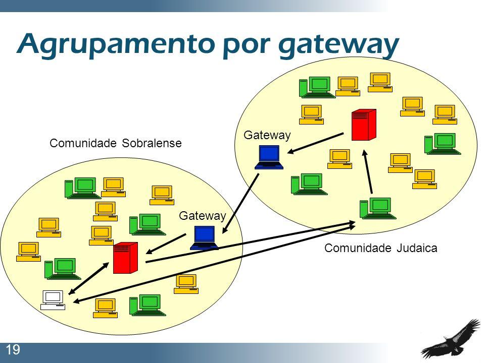 19 Agrupamento por gateway Gateway Comunidade Judaica Comunidade Sobralense