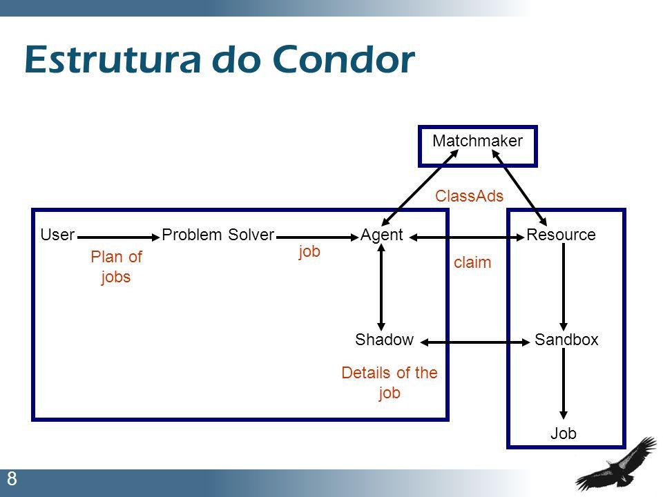 8 Estrutura do Condor UserProblem SolverAgentResource Matchmaker ShadowSandbox Job Plan of jobs job ClassAds claim Details of the job