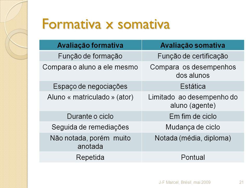 Formativa x somativa Avaliação formativaAvaliação somativa Função de formaçãoFunção de certificação Compara o aluno a ele mesmoCompara os desempenhos