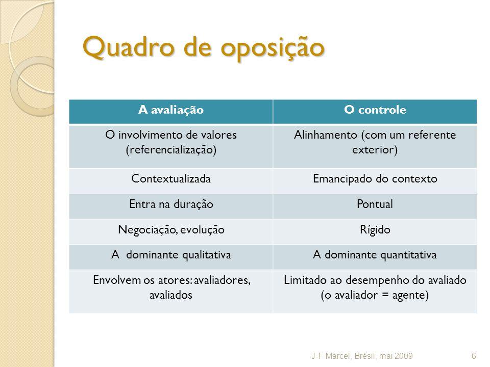 Quadro de oposição A avaliaçãoO controle O involvimento de valores (referencialização) Alinhamento (com um referente exterior) ContextualizadaEmancipa