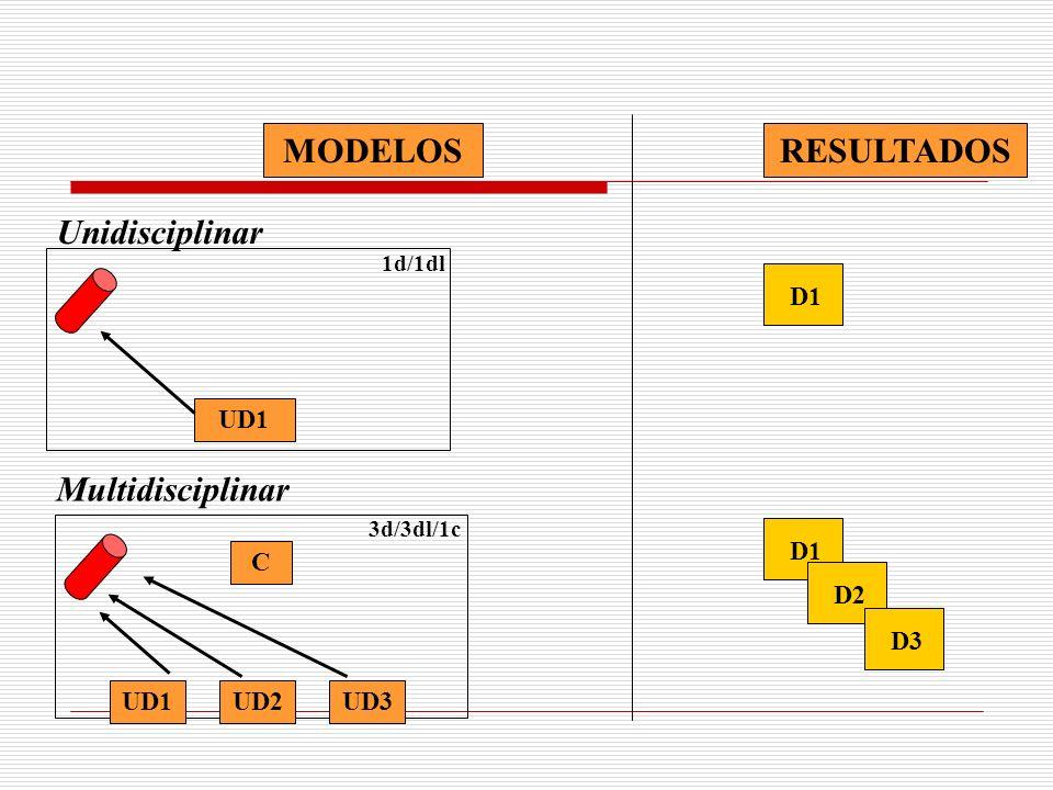 D1 UD1 1d/1dl Unidisciplinar D1 D2 D3 C UD1 3d/3dl/1c UD2UD3 Multidisciplinar RESULTADOSMODELOS