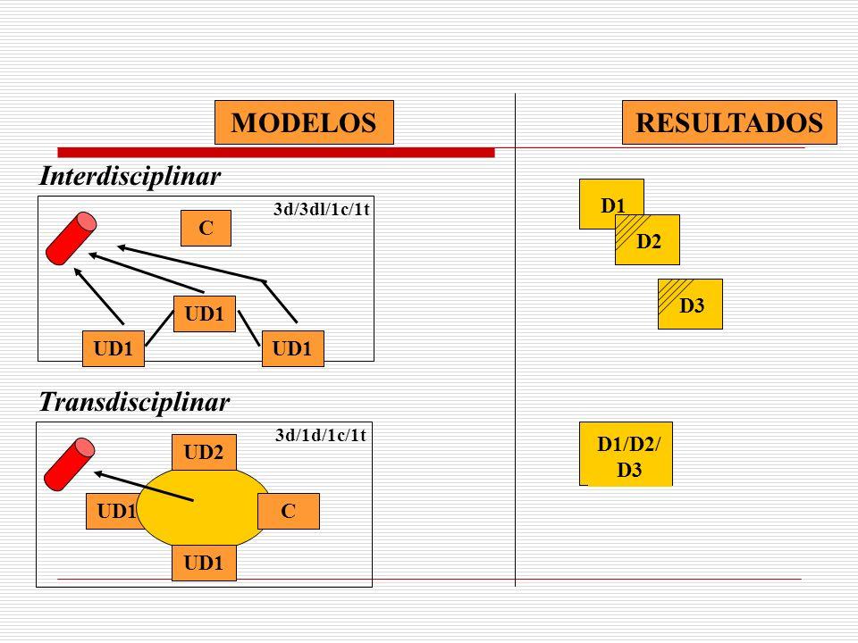 Interdisciplinar C UD1 3d/3dl/1c/1t UD1 D1 D2 D3 D1/D2/ D3 RESULTADOSMODELOS Transdisciplinar UD1 3d/1d/1c/1t UD2 C UD1