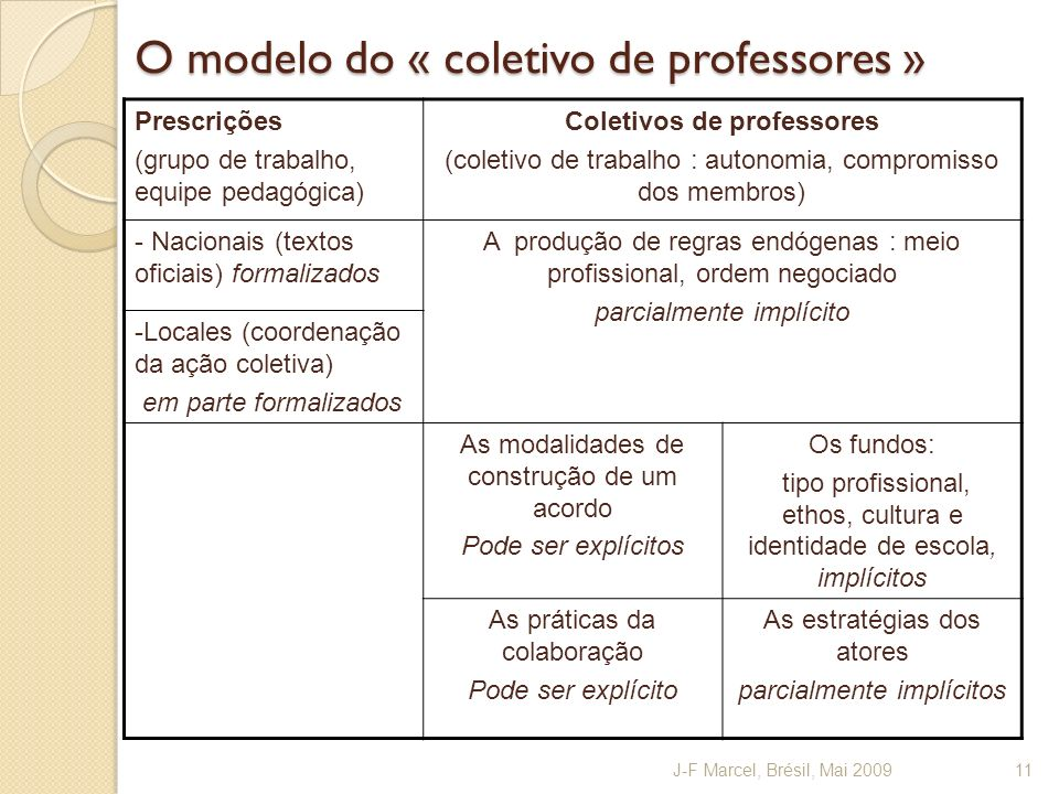 O modelo do « coletivo de professores » Prescrições (grupo de trabalho, equipe pedagógica) Coletivos de professores (coletivo de trabalho : autonomia,