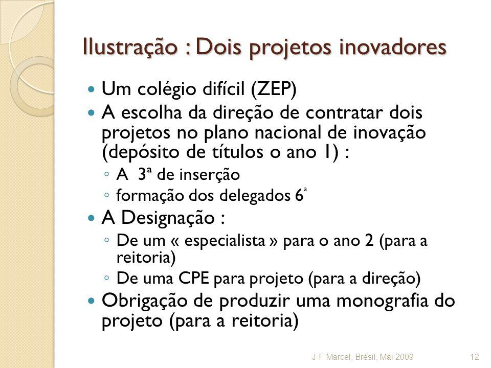 Ilustração : Dois projetos inovadores Um colégio difícil (ZEP) A escolha da direção de contratar dois projetos no plano nacional de inovação (depósito
