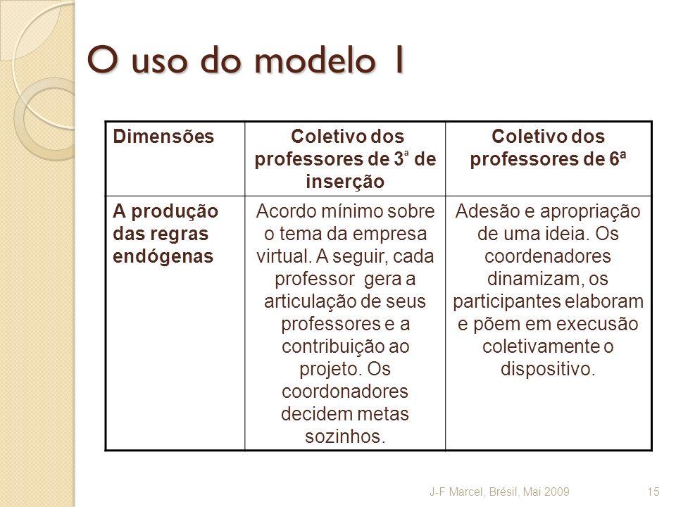 O uso do modelo 1 Dimensões Coletivo dos professores de 3 ª de inserção Coletivo dos professores de 6ª A produção das regras endógenas Acordo mínimo s