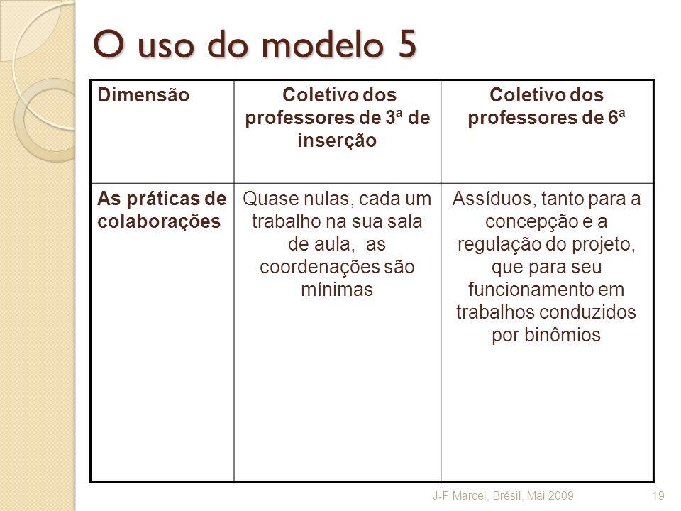 O uso do modelo 5 Dimensão Coletivo dos professores de 3ª de inserção Coletivo dos professores de 6ª As práticas de colaborações Quase nulas, cada um