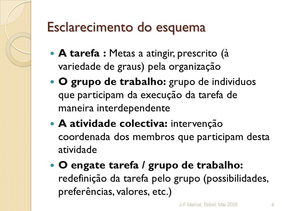 Esclarecimento do esquema A tarefa : Metas a atingir, prescrito (à variedade de graus) pela organização O grupo de trabalho: grupo de individuos que p