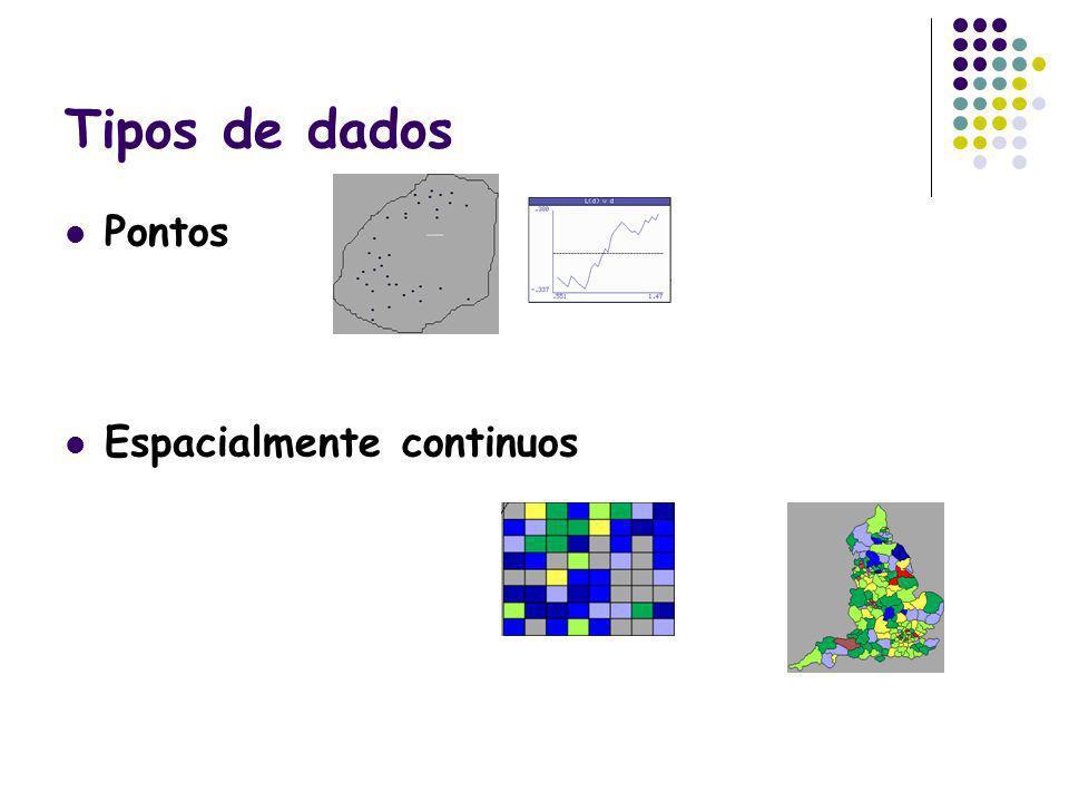 Tipos de dados Pontos Espacialmente continuos