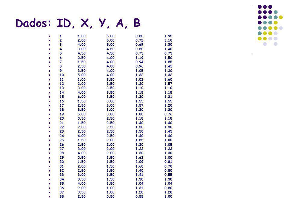 D ados: ID, X, Y, A, B 11.005.000.801.95 22.005.000.722.10 34.005.000.691.30 43.004.500.801.40 54.504.500.730.73 60.504.001.191.50 71.504.000.941.85 8