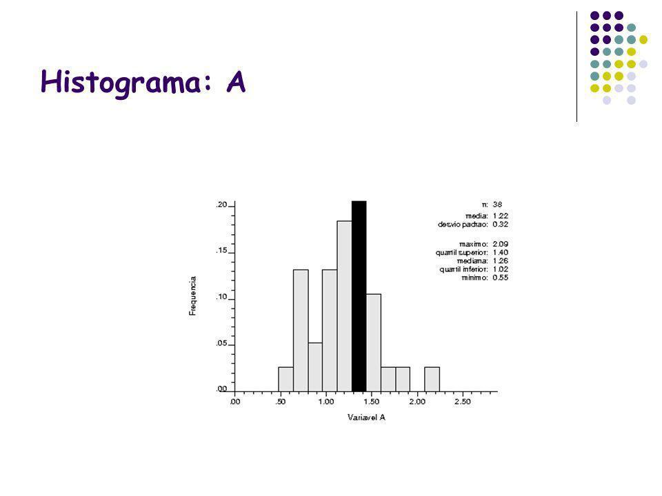 Histograma: A