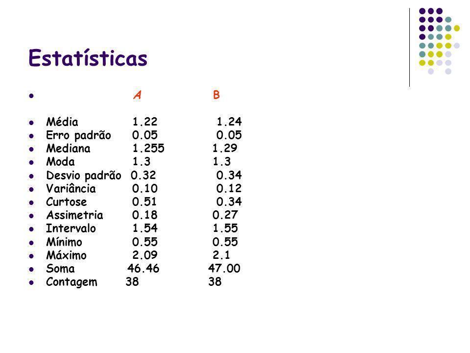 Estatísticas A B Média 1.221.24 Erro padrão 0.05 0.05 Mediana 1.255 1.29 Moda 1.3 1.3 Desvio padrão 0.320.34 Variância 0.10 0.12 Curtose 0.510.34 Assi