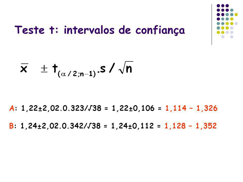 Teste t: intervalos de confiança A: 1,22±2,02.0.323/38 = 1,22±0,106 = 1,114 – 1,326 B: 1,24±2,02.0.342/38 = 1,24±0,112 = 1,128 – 1,352