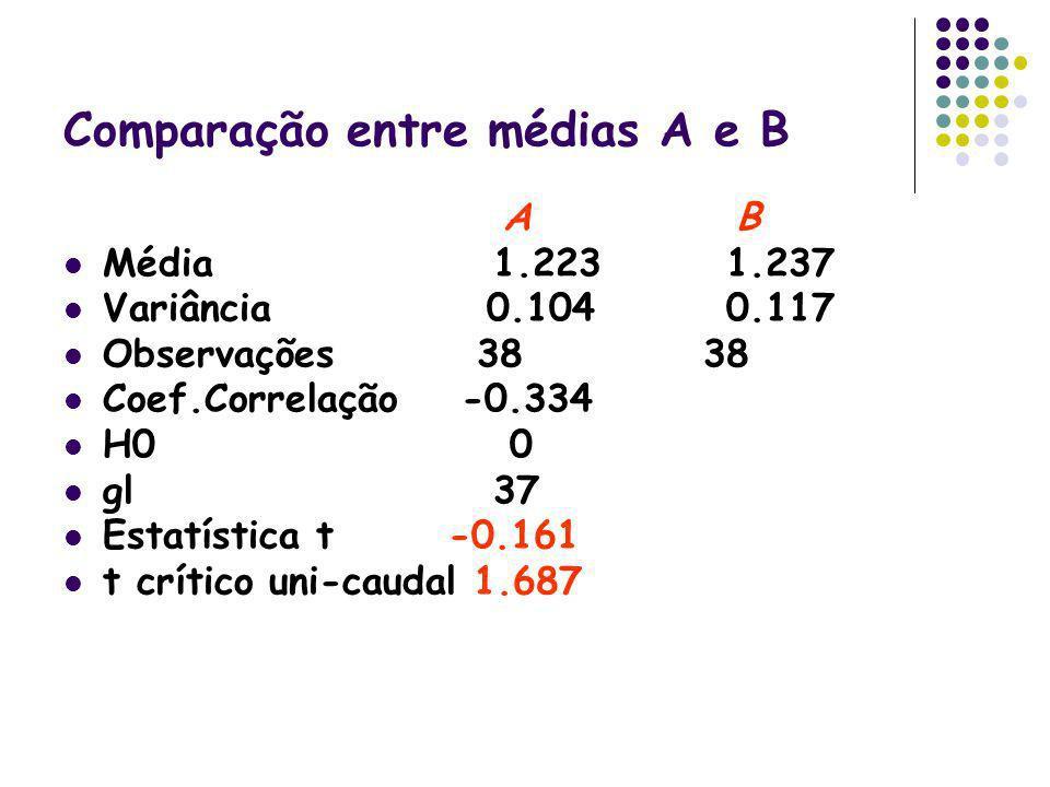 Comparação entre médias A e B A B Média 1.223 1.237 Variância 0.104 0.117 Observações 38 38 Coef.Correlação -0.334 H0 0 gl 37 Estatística t -0.161 t c