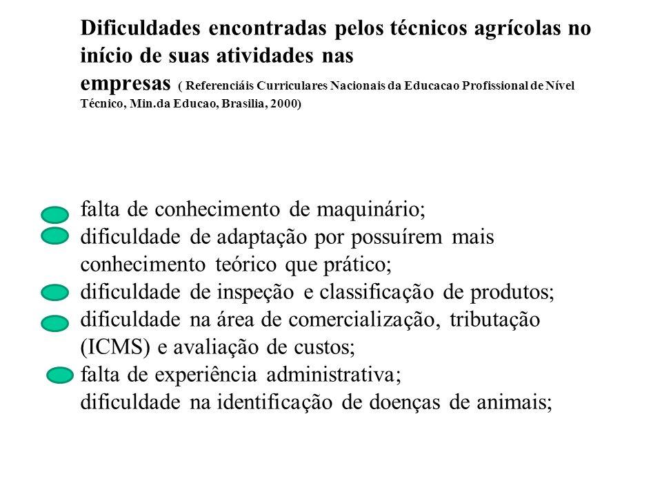 Dificuldades encontradas pelos técnicos agrícolas no início de suas atividades nas empresas ( Referenciáis Curriculares Nacionais da Educacao Profissi