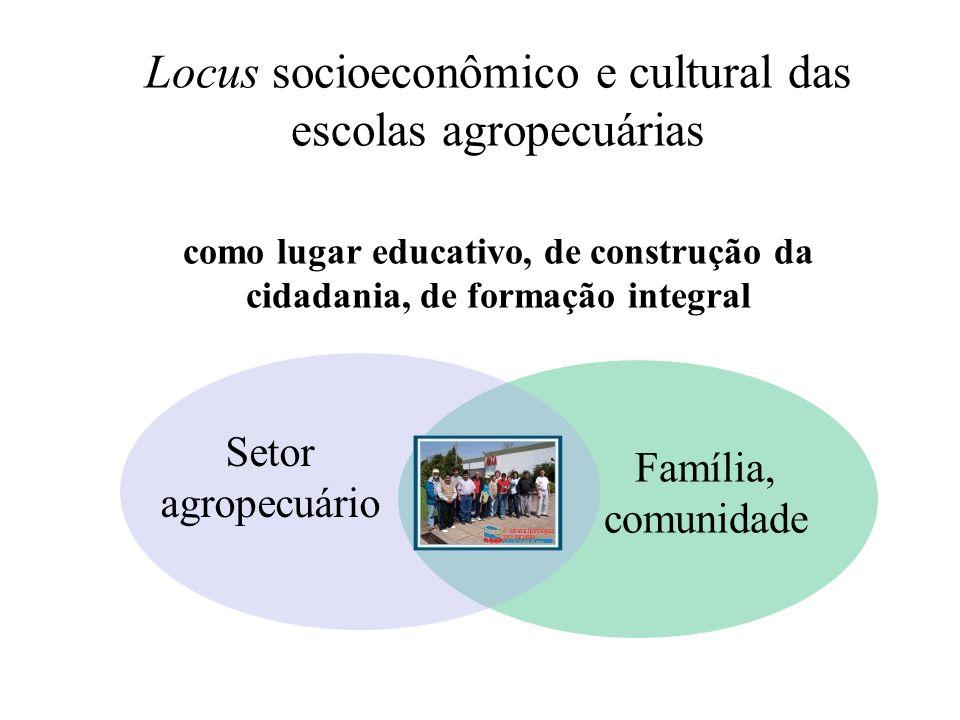 Locus epistemológico das escolas agropecuárias como lugar de construção de saberes Ciências Agropecuárias Ciências Sociais Ciências Naturais