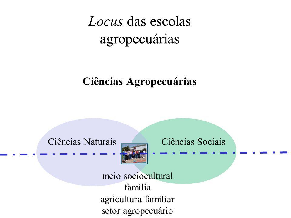 Locus socioeconômico e cultural das escolas agropecuárias como lugar educativo, de construção da cidadania, de formação integral Setor agropecuário Fa