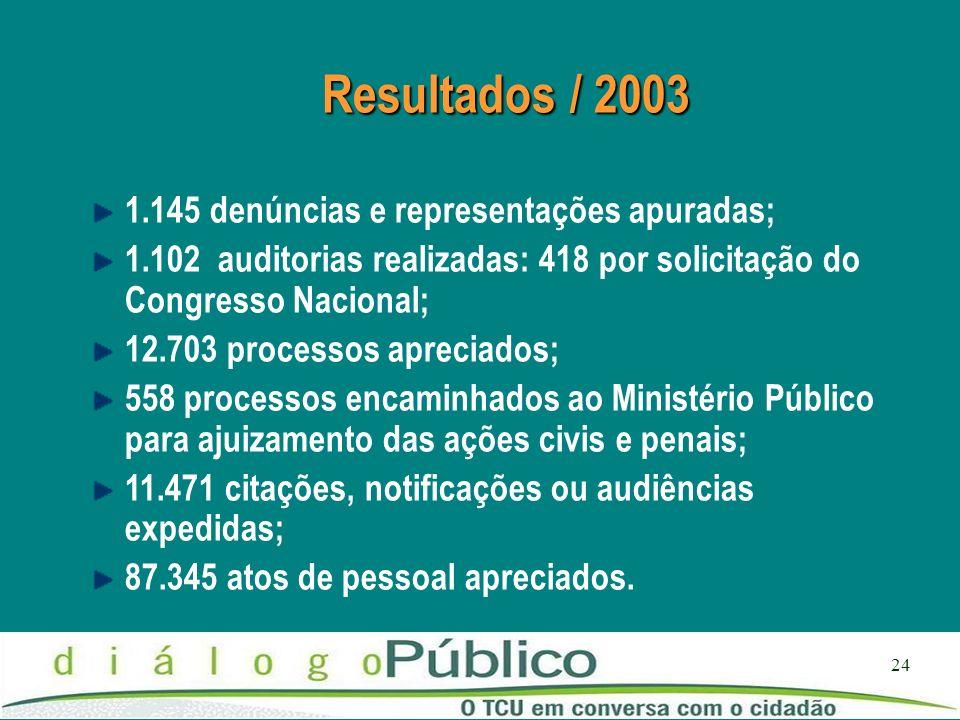 24 Resultados / 2003 1.145 denúncias e representações apuradas; 1.102 auditorias realizadas: 418 por solicitação do Congresso Nacional; 12.703 process