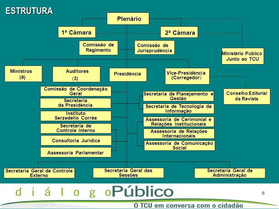 6 Secretaria de Tecnologia da Informação Plenário Comissão de Regimento Ministros (9) Auditores (3) Presidência Vice-Presidência (Corregedor) M inisté